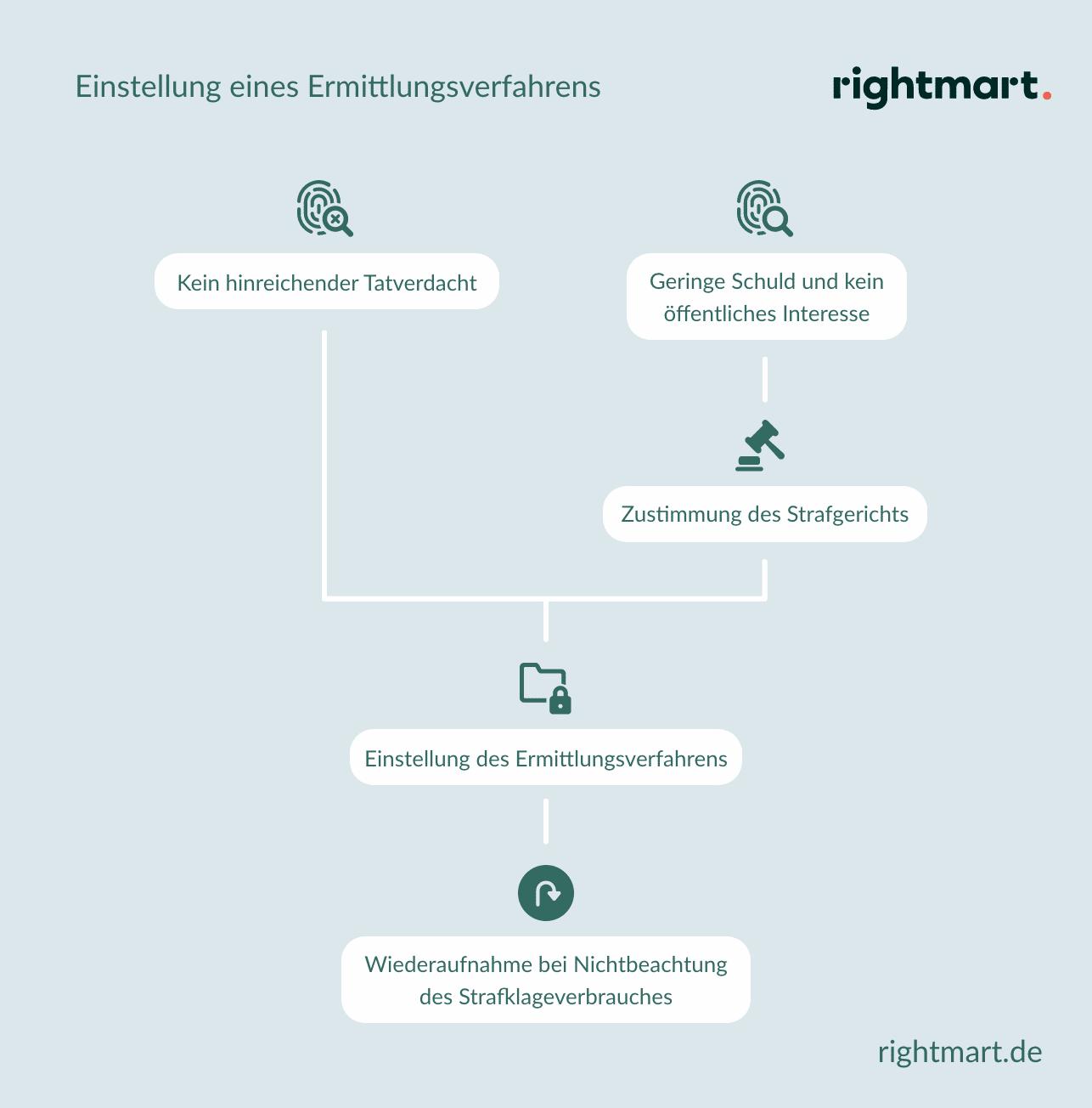 Ablauf der Einstelleung eines Ermittlungsverfahrens