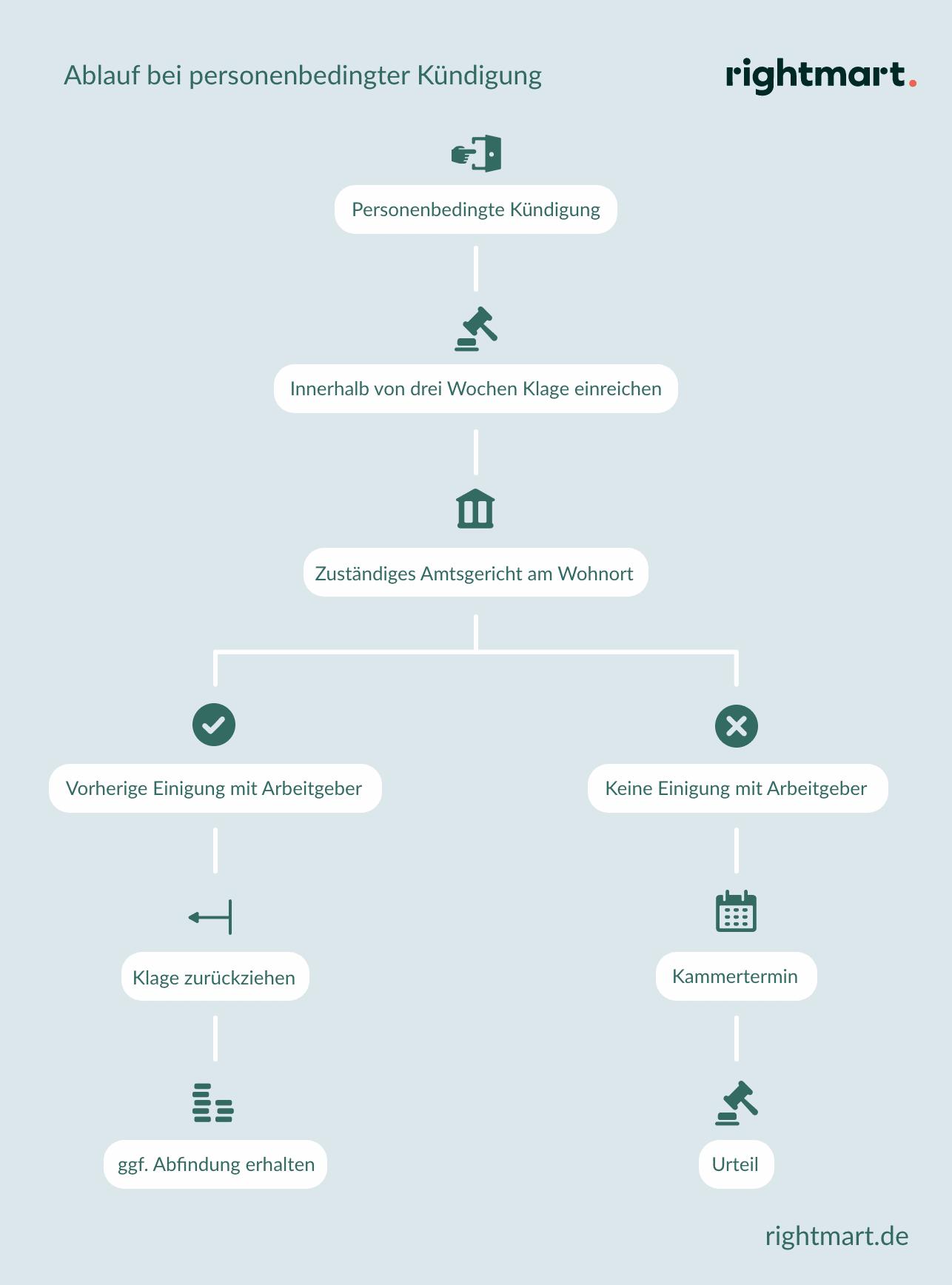 Voraussetzungen für eine personenbedingte Kündigung