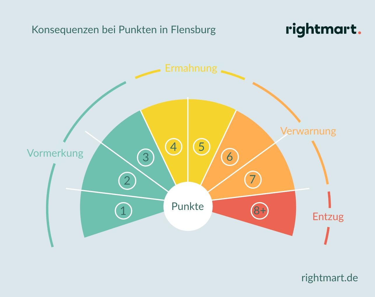 Konsequenzen bei Punkten in Flensburg