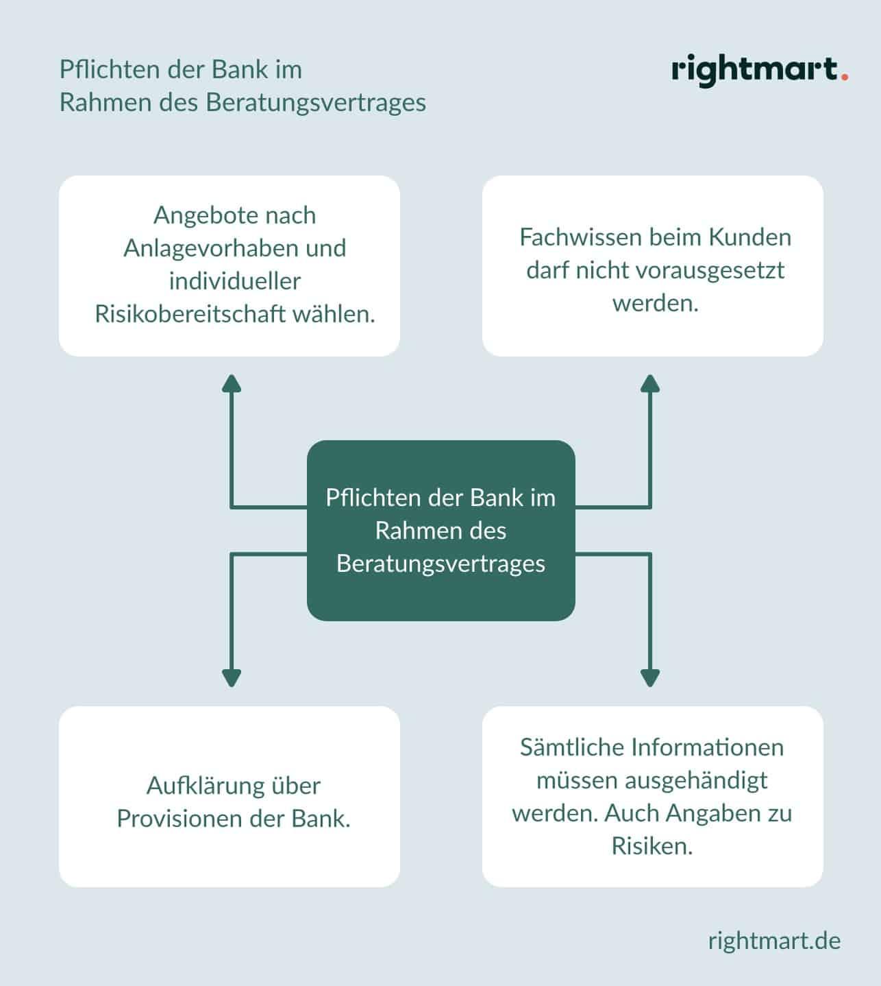 Pflichten der Bank im Beratungsvertrag