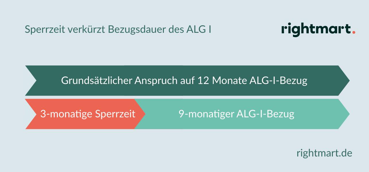 ALG 1 Sperrzeit Bezugsdauer