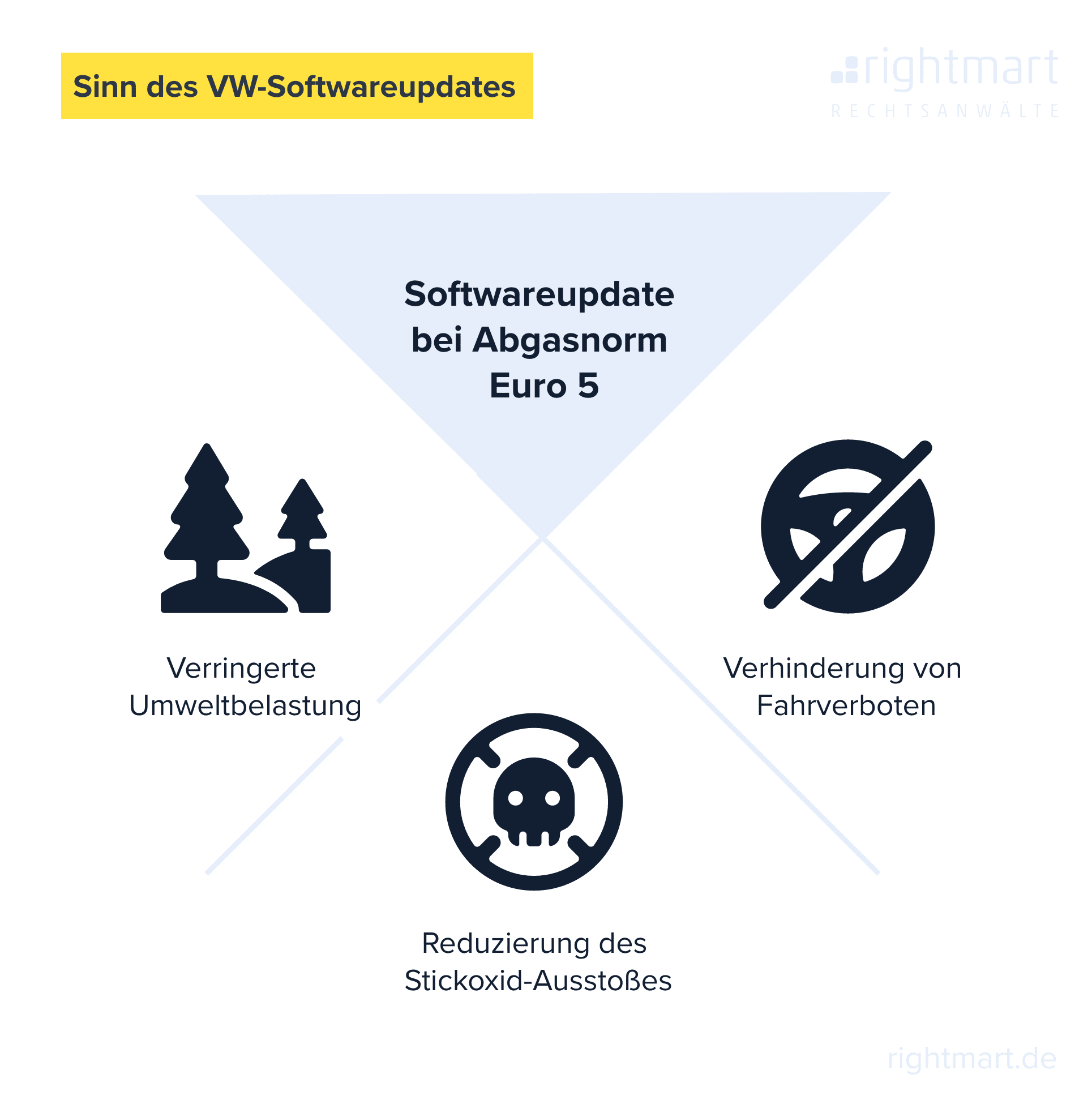 Sinn des VW-Softwareupdates