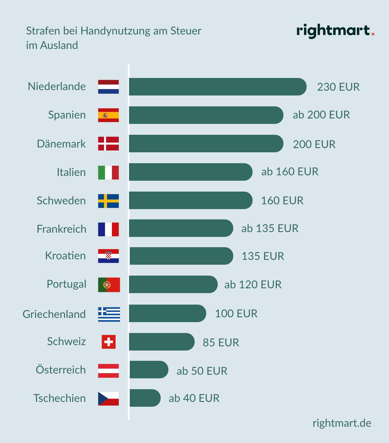 Strafen bei Handynutzung am Steuer im Ausland