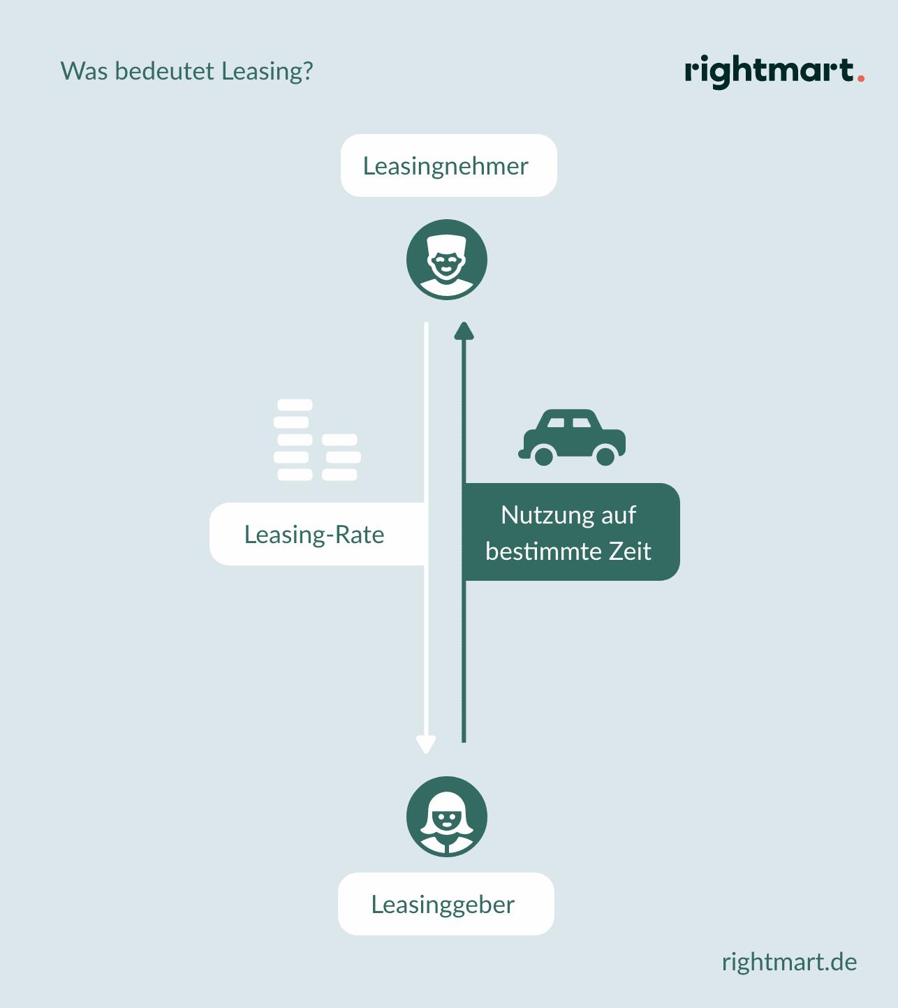 Was bedeutet Leasing