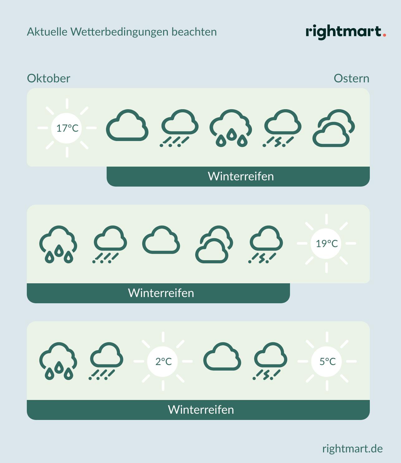 Wetterbedingungen Winterreifen